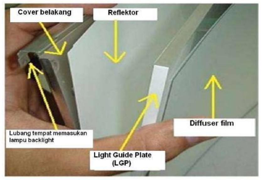 gambar rincian panel LCD