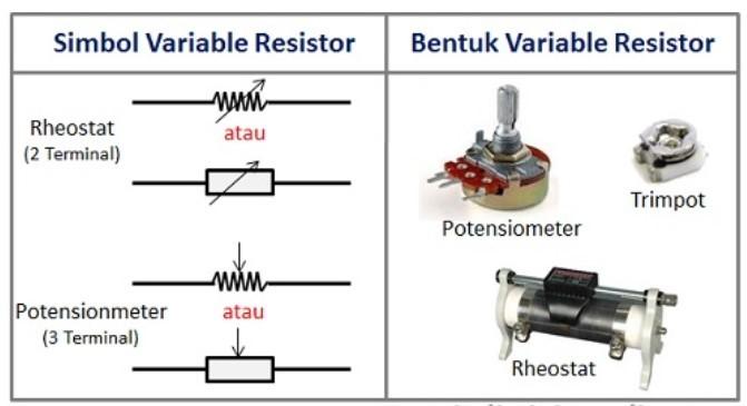 simbol dan bentuk variabel resistor